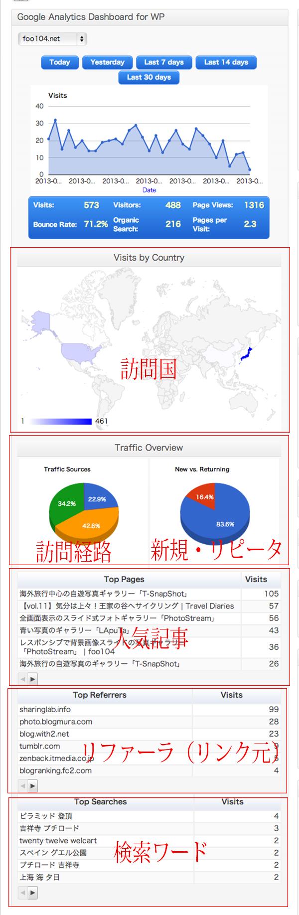 Google-Analytics-Dashboard-for-WP設定その8